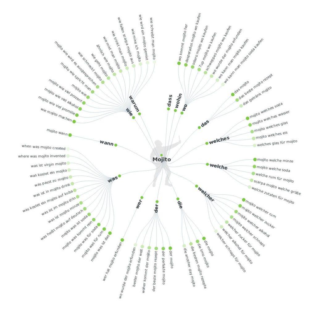 Keyword-Recherche für Blogposts