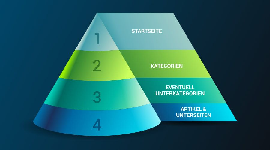 Hierarchische Website Struktur