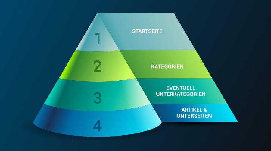 Hierarchische Website Struktur