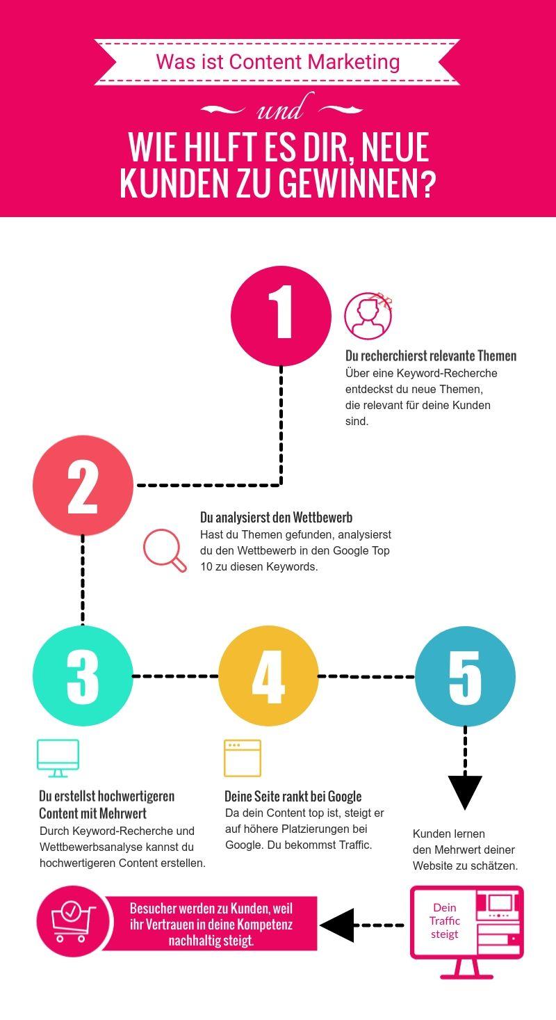 Content Marketing - Was es ist und wie es dir hilft?