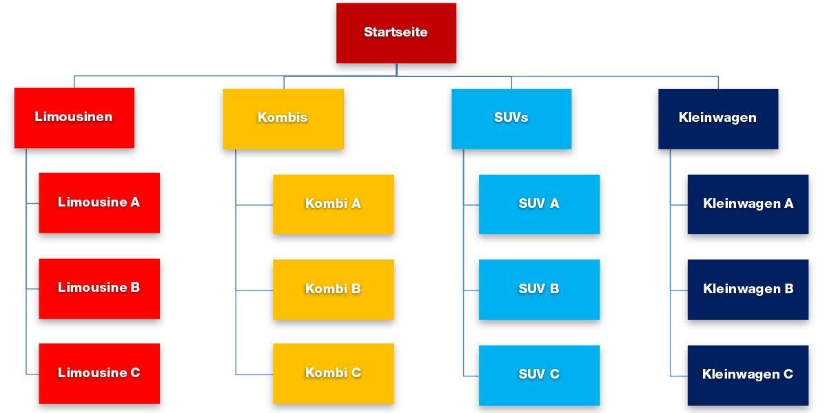 Website mit hierarchischer Struktur