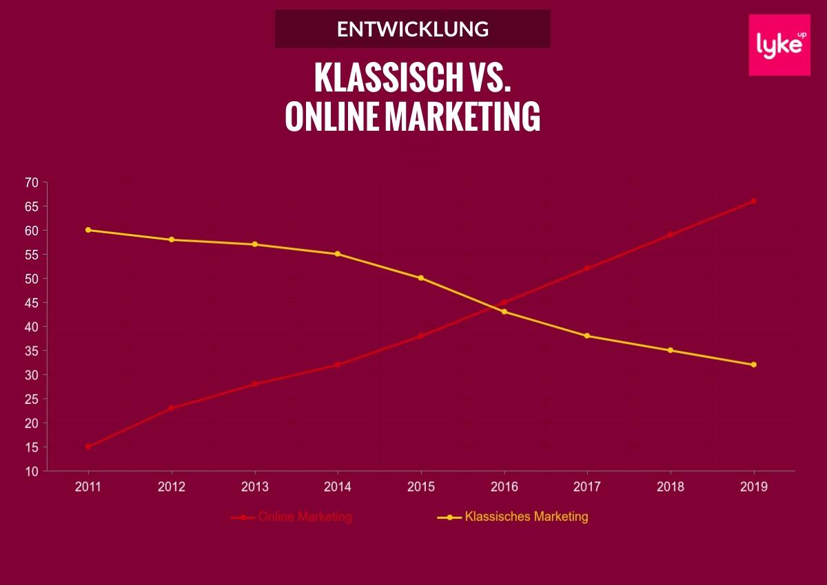 Vergleich Online Marketing - Klassisches Marketing