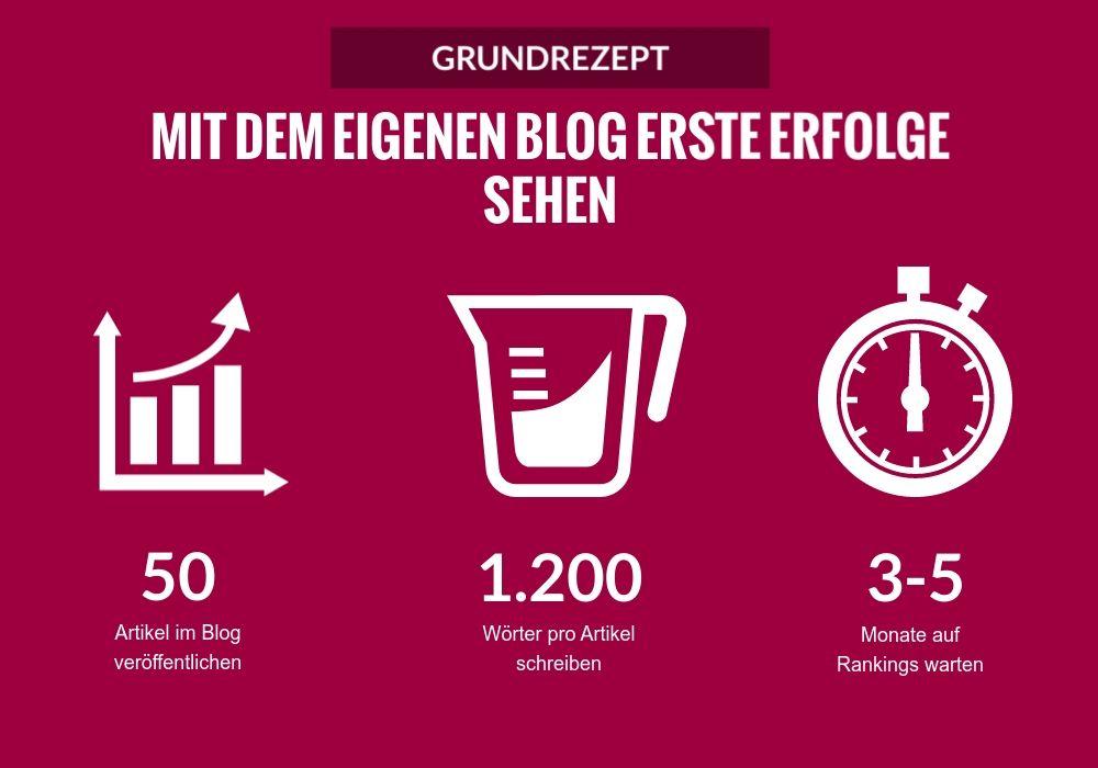 Infografik: Wie viele Artikel sollte ein neuer Blog haben?