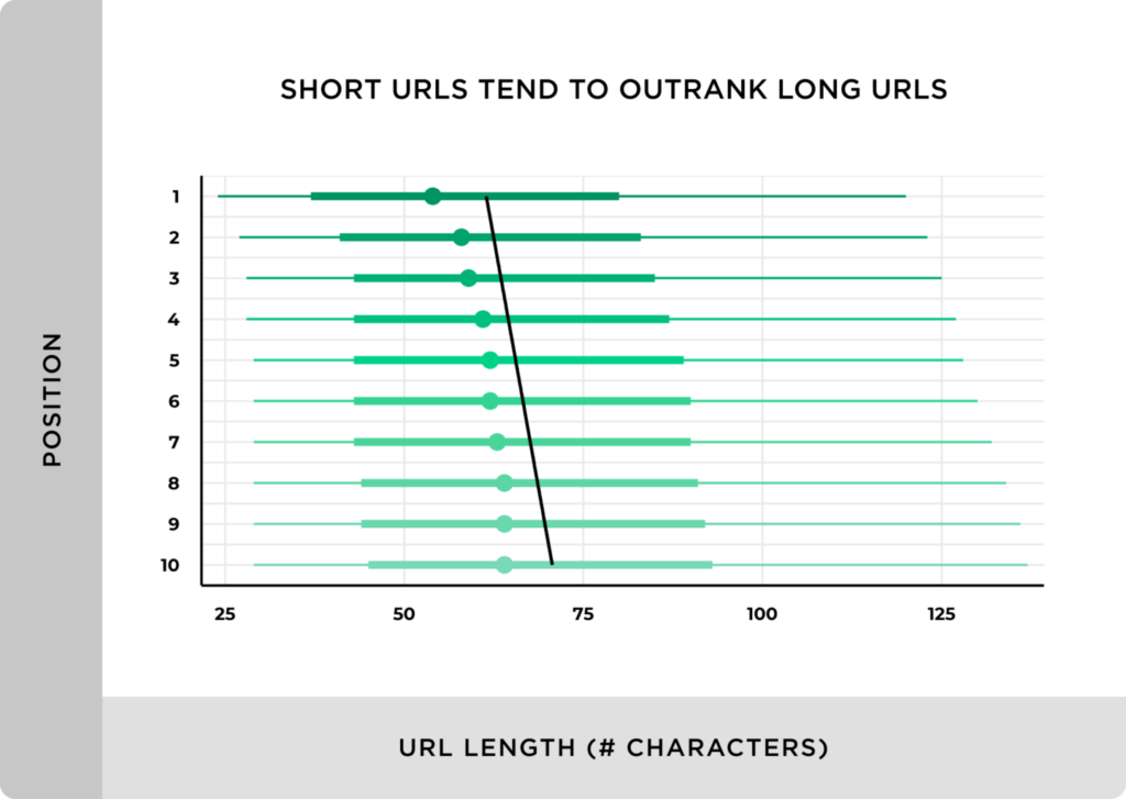 Kurze URLs sind für das SEO in deinem Website Aufbau extrem wichtig