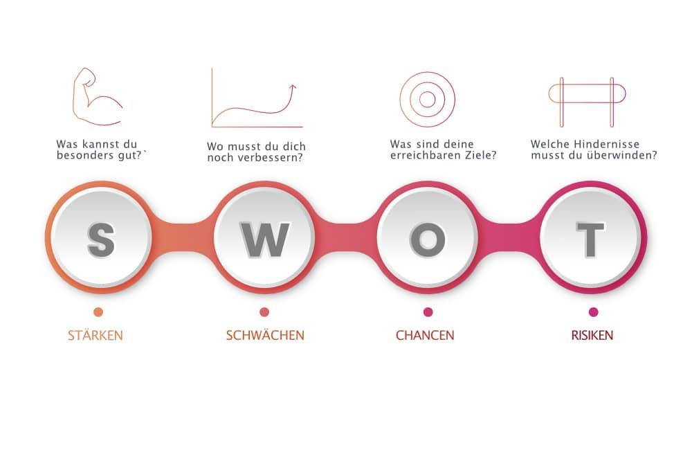 Eine SWOT-Analyse kann dir helfen, das Potenzial deines Online Geschäfts zu erkennen.