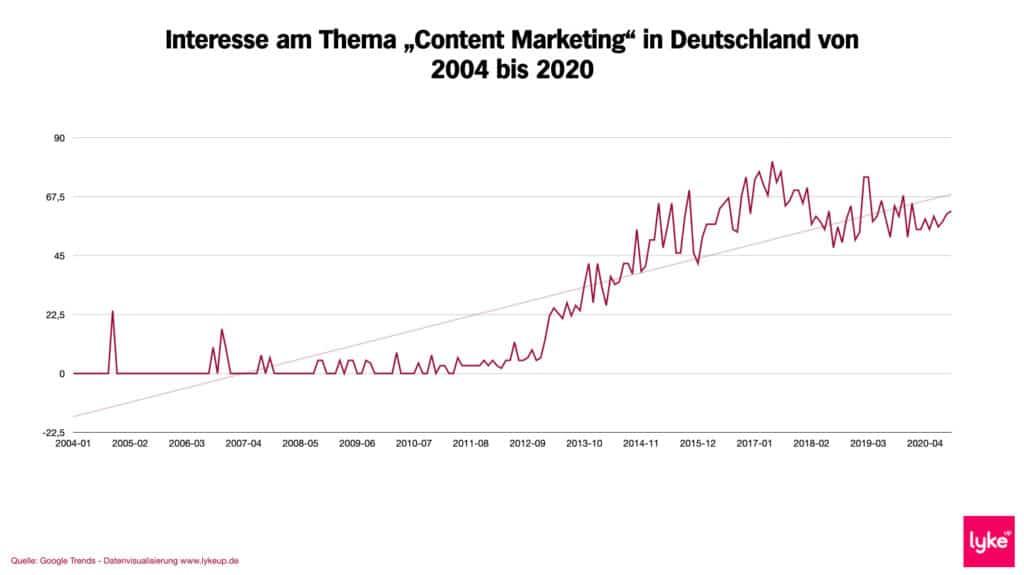 Content Marketing Trendstudie Deutschland